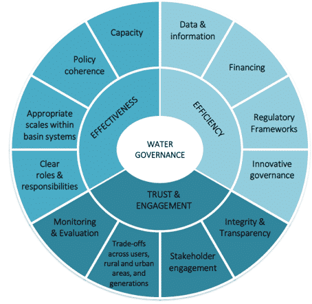 OECD Water Goverance diagram