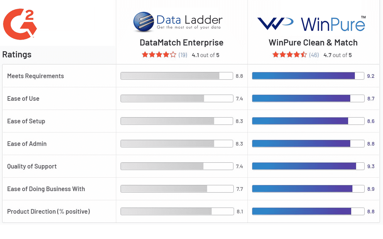 winpure vs dataladder compare