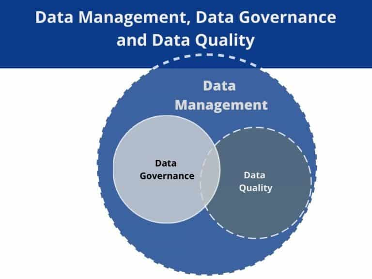 ven diagram of data management, data governance and data quality
